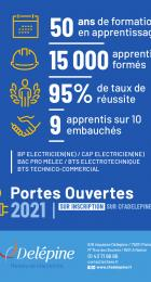 Affiche de la journée portes ouvertes du 19 mai 2021 au CFA Delépine.